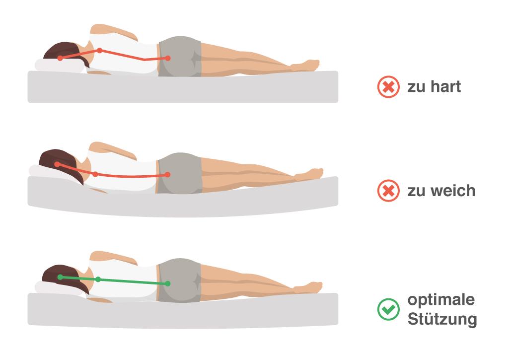 Warum Der Seitenschlaf Gesunder Ist Als Die Bauch Oder