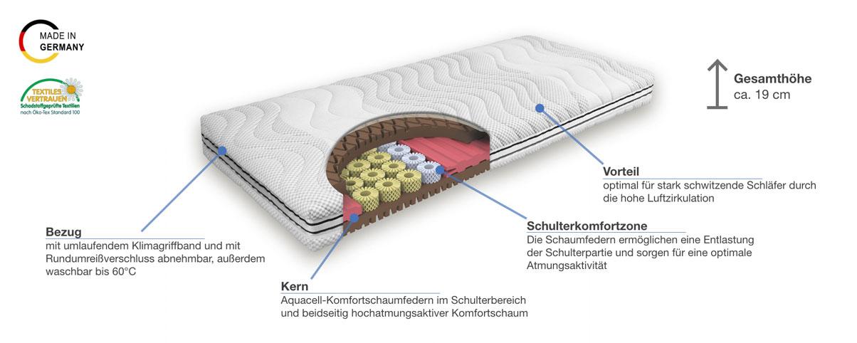 Grosana airflex Spring Basic Komfortschaummatratze Besonderheiten