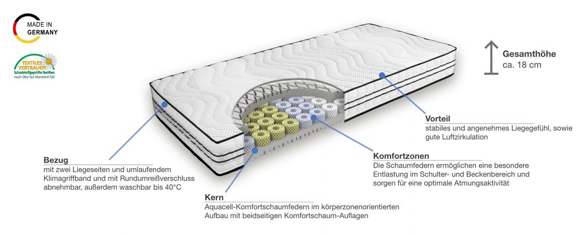 Grosana airflex Spring Original Komfortschaummatratze Besonderheiten
