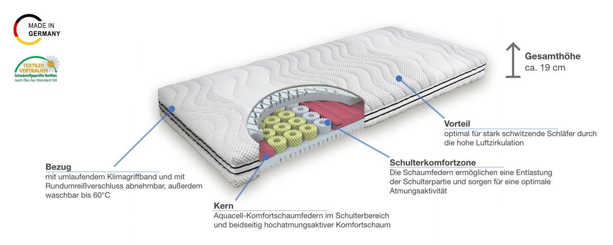Grosana airflex Spring Supra Komfortschaummatratze Besonderheiten