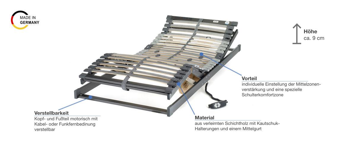 Hemafa Future 2000 Lattenrost motorisch Besonderheiten