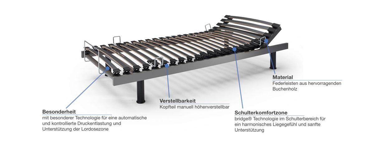 swissflex Uni 12_15 bridge Lattenrost verstellbar Besonderheiten