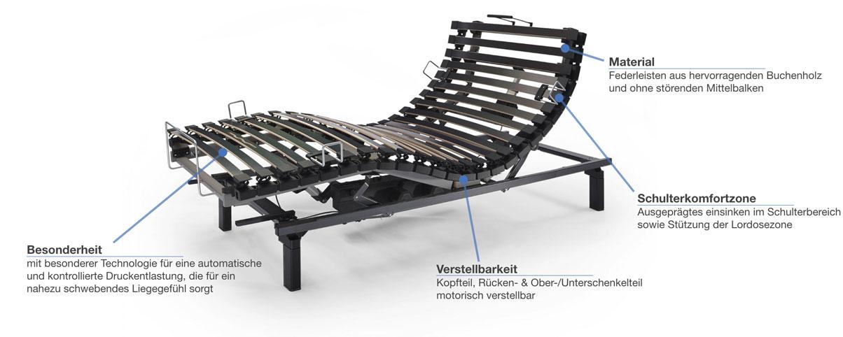 swissflex Uni 14_95 bridge Lattenrost elektrisch verstellbar Besonderheiten