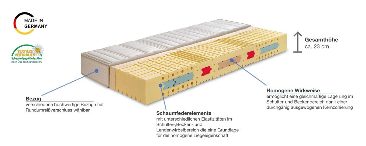 Werkmeister M S70 Komfort Kaltschaummatratze Besonderheiten