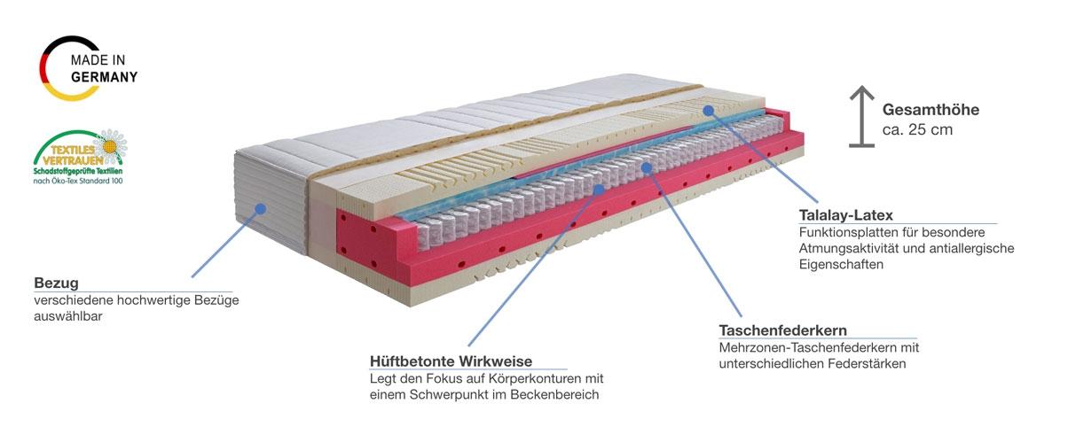 Werkmeister M T631L Taschenfederkernmatratze Besonderheiten