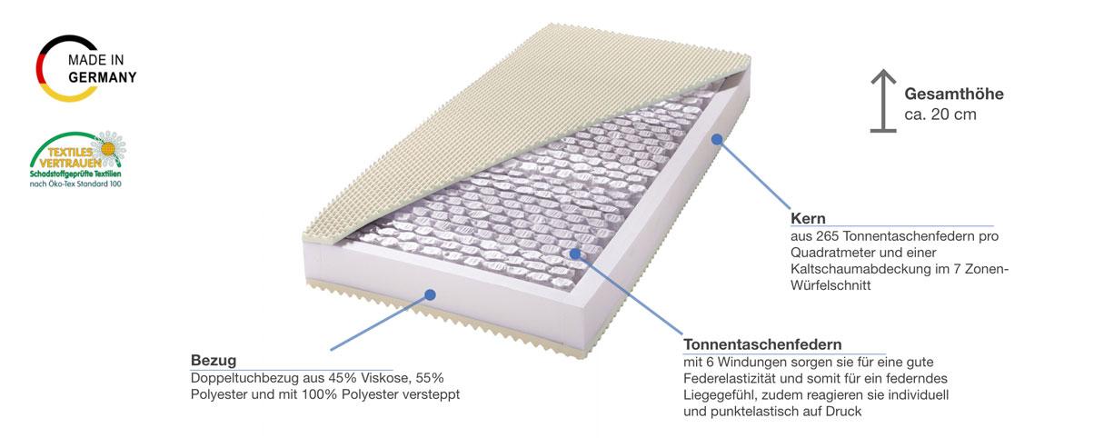 billerbeck Basic Airtec Taschenfederkernmatratze Besonderheiten