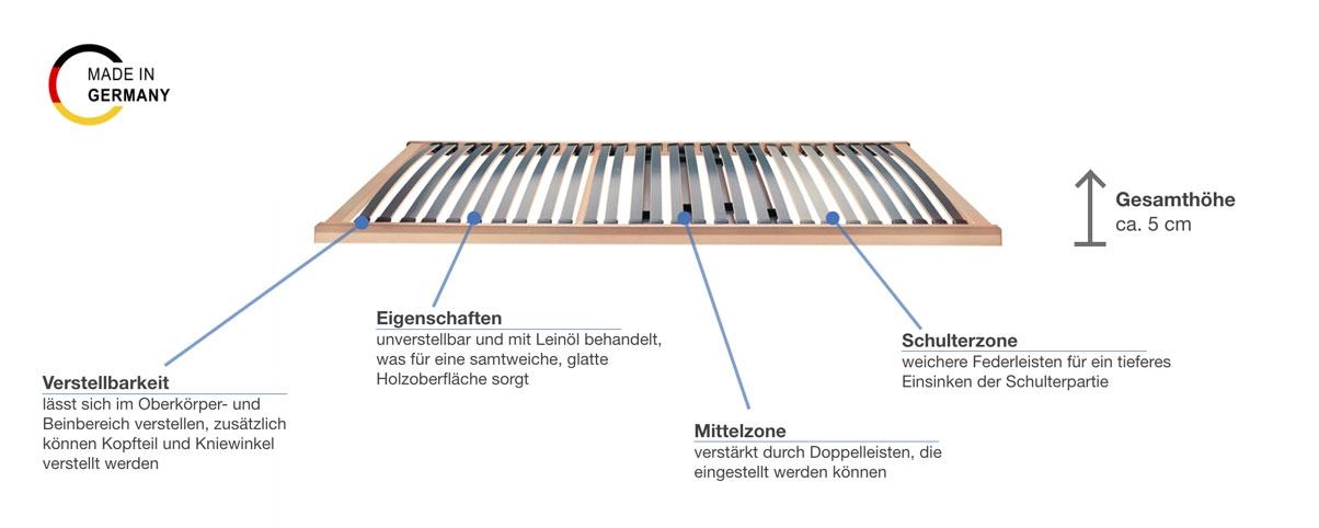 selecta FR5 Lattenrost elektrisch Besonderheiten